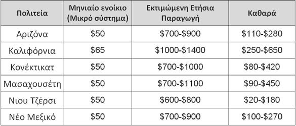 Τιμή και κέρδος για ενοικίαση φωτοβολταϊκών συστημάτων από την Tesla