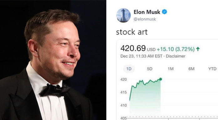 Το tweet του Elon Musk για την μετοχή της Tesla στα 420