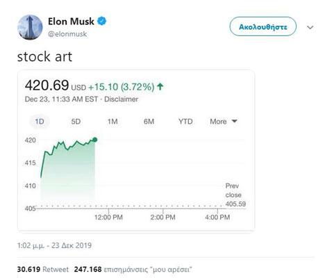 420 tweet του Elon Musk για το νέο ρεκόρ