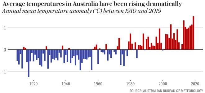 Κλιματική αλλαγή και φωτιά στην Αυστραλία