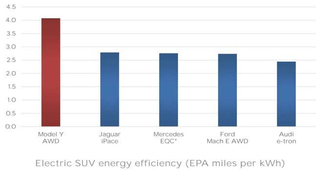 Το Tesla Model Y θα είναι το πιο ενεργειακά αποδοτικό ηλεκτρικό SUV