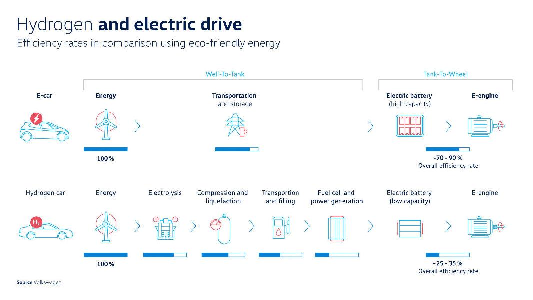 Η Volkswagen με μελέτη της κάνει σύγκριση μεταξύ ηλεκτρικών αυτοκινήτων μπαταρίας και υδρογόνου